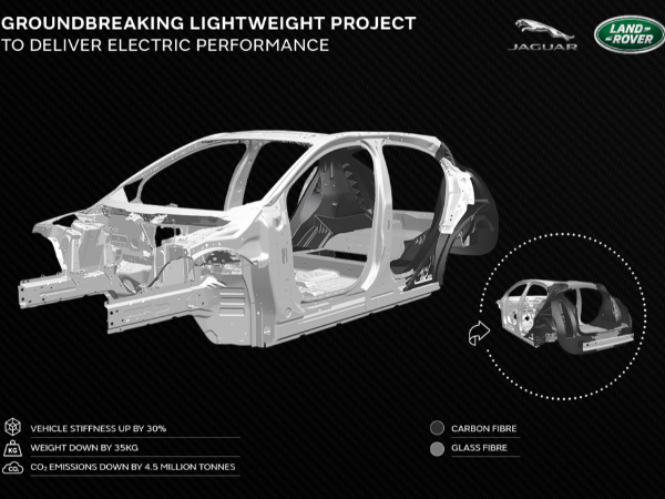 LIGHTER, FASTER, FURTHER: JAGUAR LAND ROVER'S GROUNDBREAKING ADVANCED COMPOSITES PROJECT