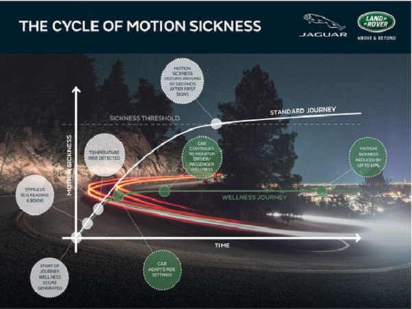 Future Jaguar Land Rover vehicles will actively reduce motion sickness